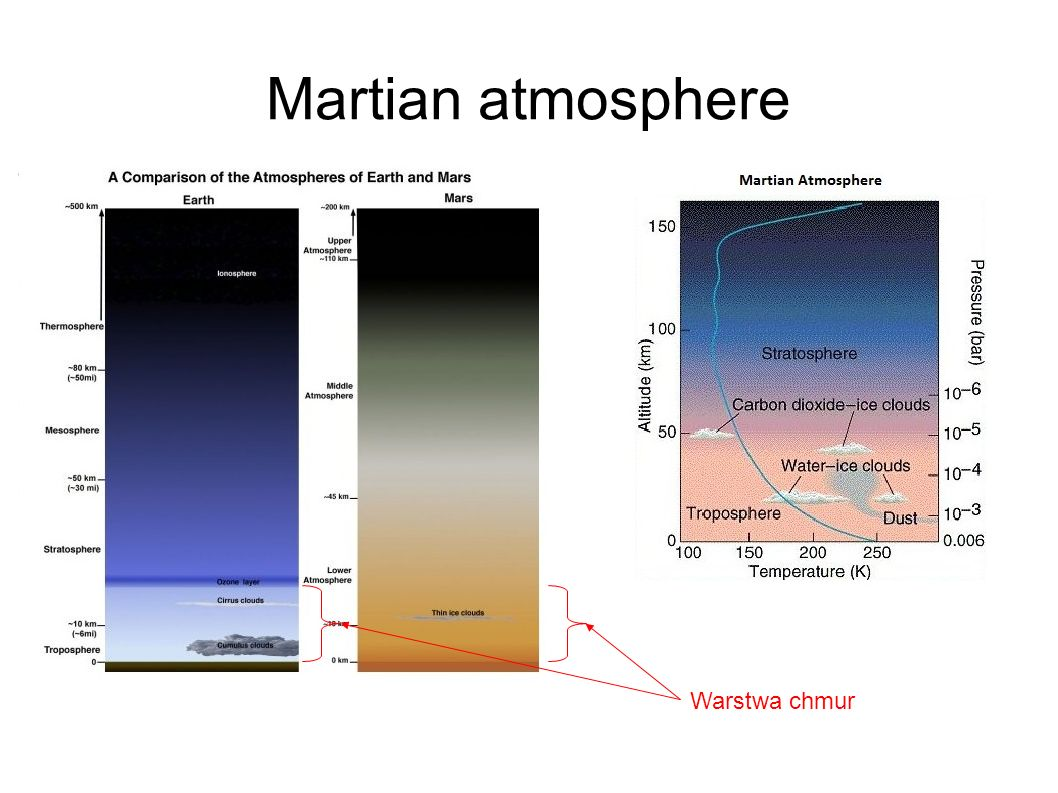 Martian atmosphere Warstwa chmur