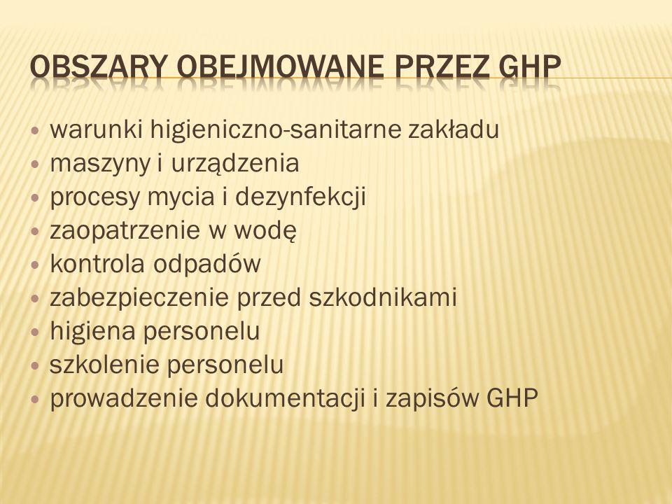 Obszary obejmowane przez GHP