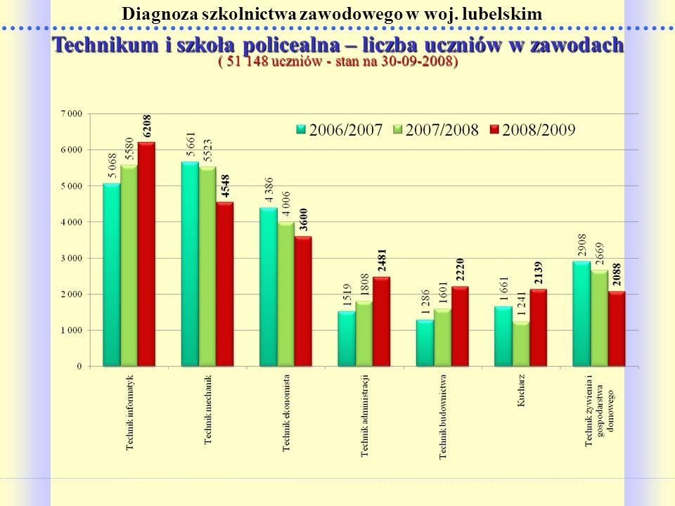 Diagnoza szkolnictwa zawodowego w woj. lubelskim