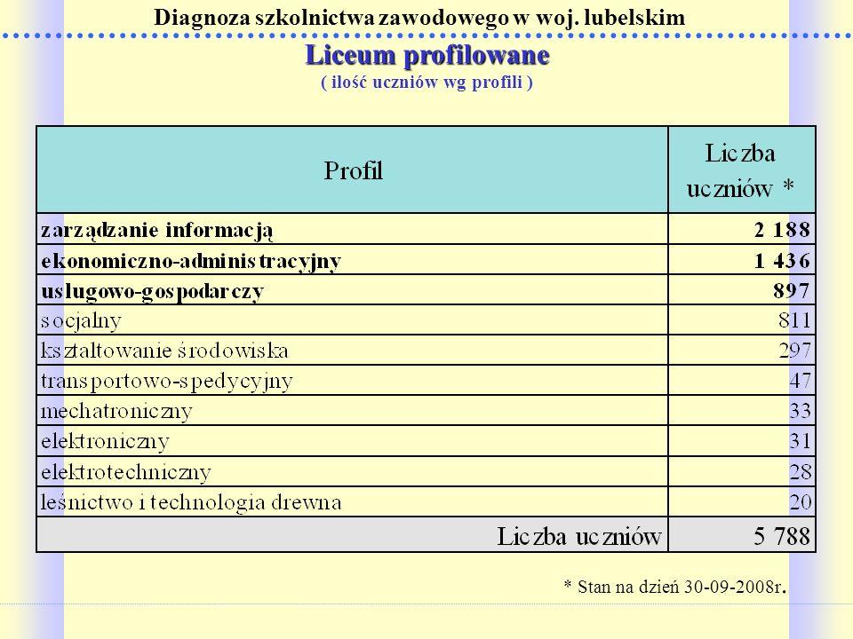 Liceum profilowane ( ilość uczniów wg profili )