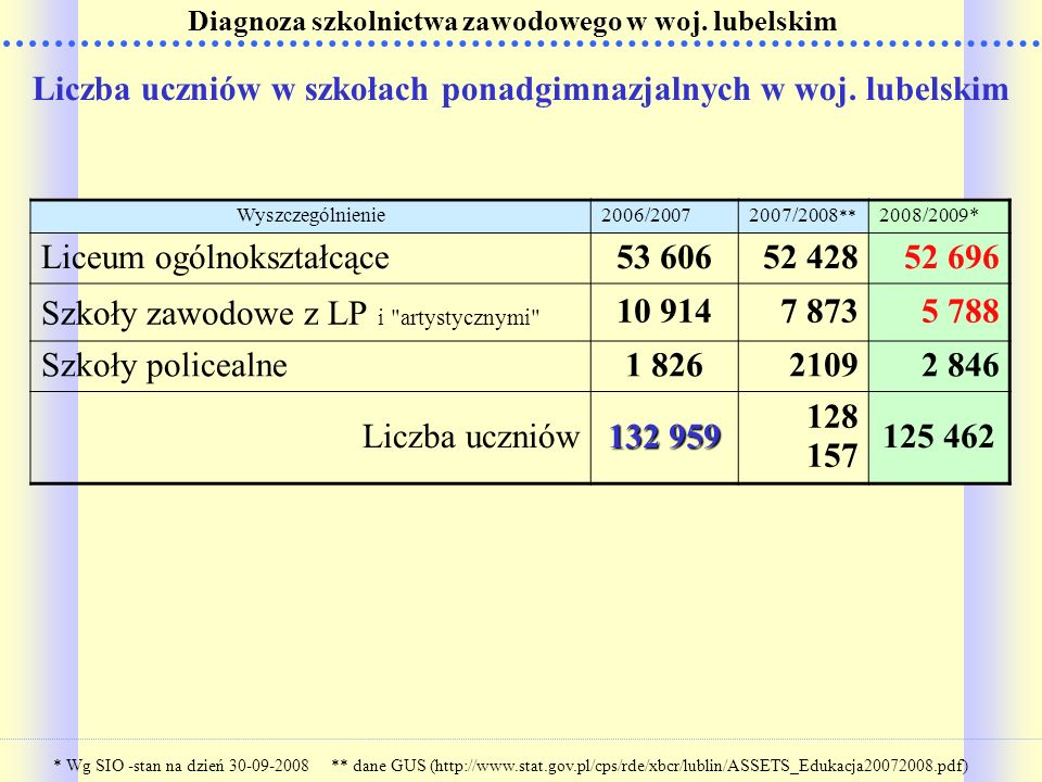 Liczba uczniów w szkołach ponadgimnazjalnych w woj. lubelskim