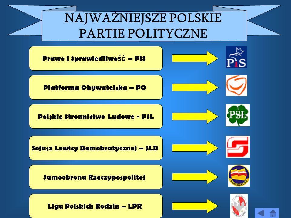 NAJWAŻNIEJSZE POLSKIE PARTIE POLITYCZNE