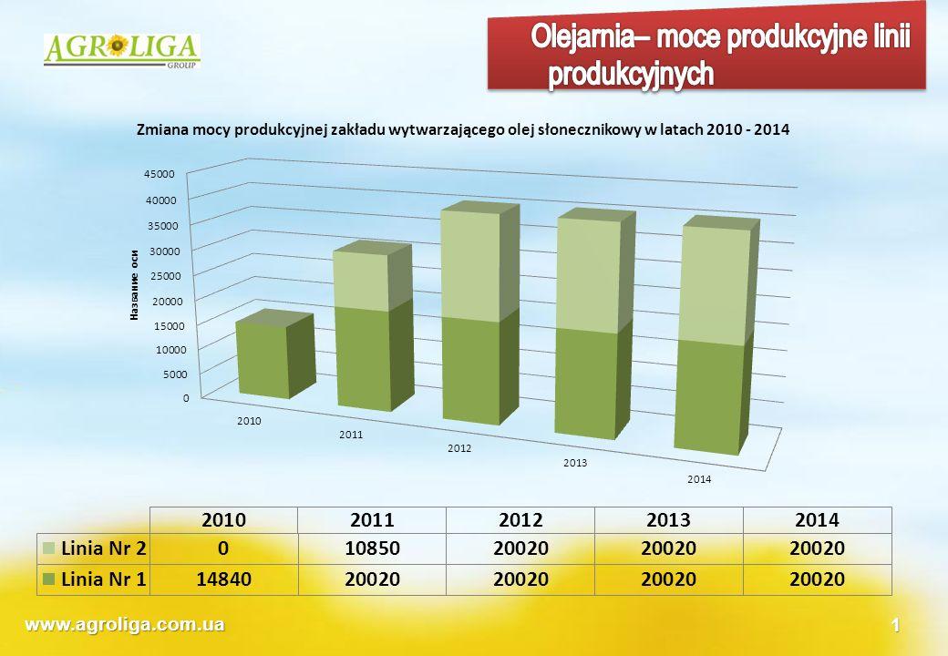 Olejarnia– moce produkcyjne linii produkcyjnych