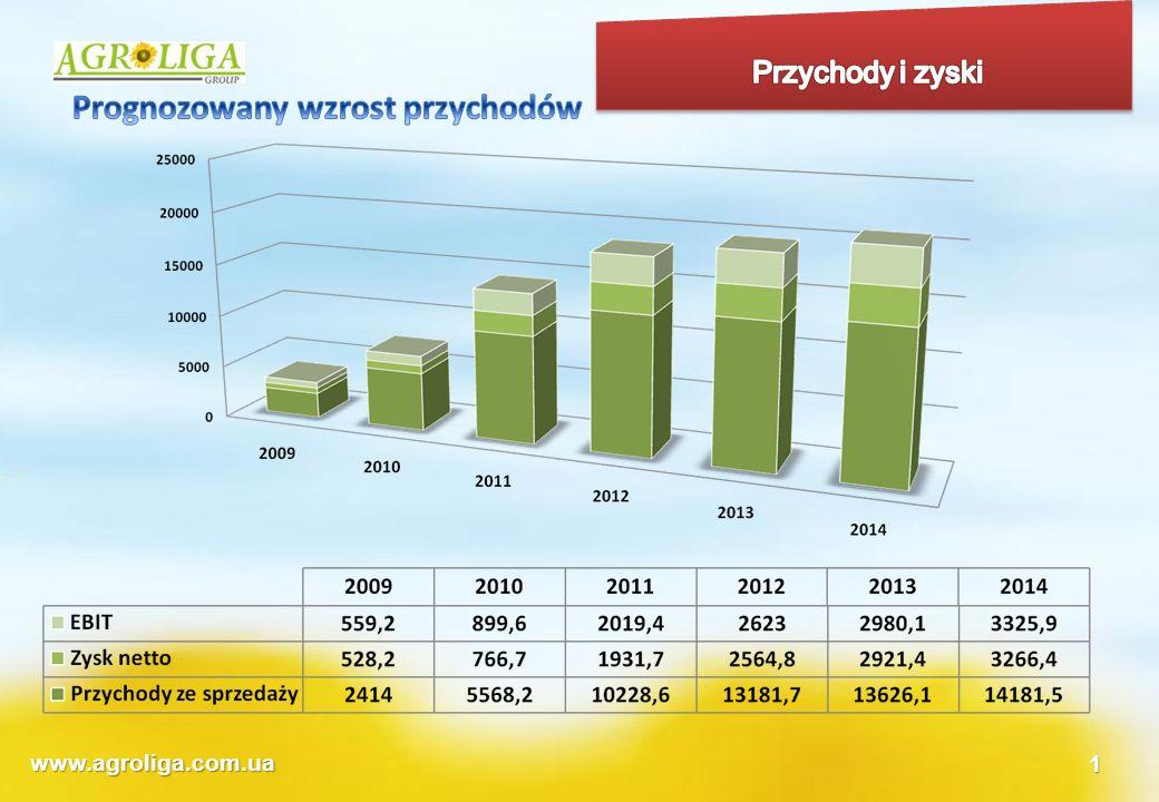 Prognozowany wzrost przychodów