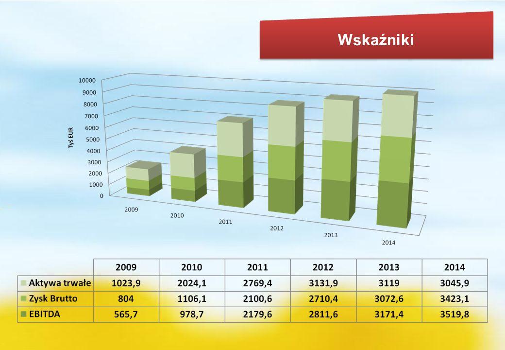 Wskaźniki Dane prawidlowe , poprzedni slajd poprawic wg tych danych.