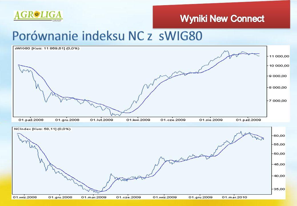 Porównanie indeksu NC z sWIG80