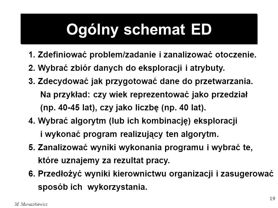 Ogólny schemat ED 1. Zdefiniować problem/zadanie i zanalizować otoczenie. 2. Wybrać zbiór danych do eksploracji i atrybuty.