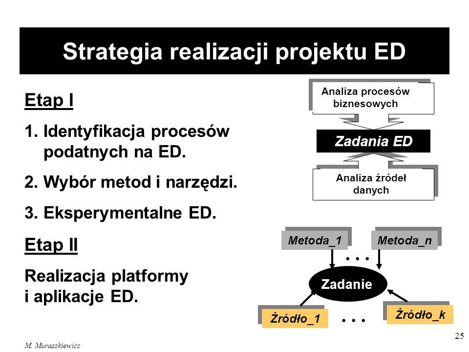 Strategia realizacji projektu ED