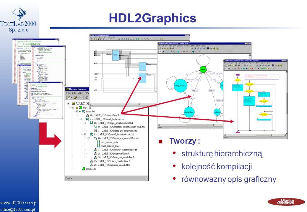 HDL2Graphics Tworzy : strukturę hierarchiczną kolejność kompilacji
