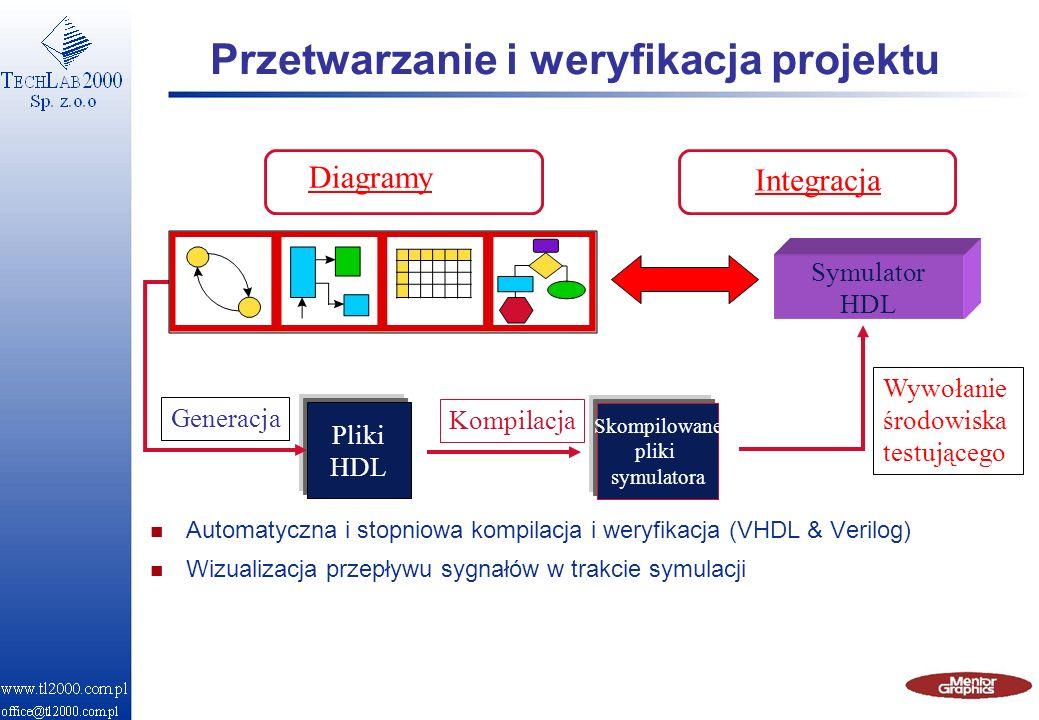 Przetwarzanie i weryfikacja projektu