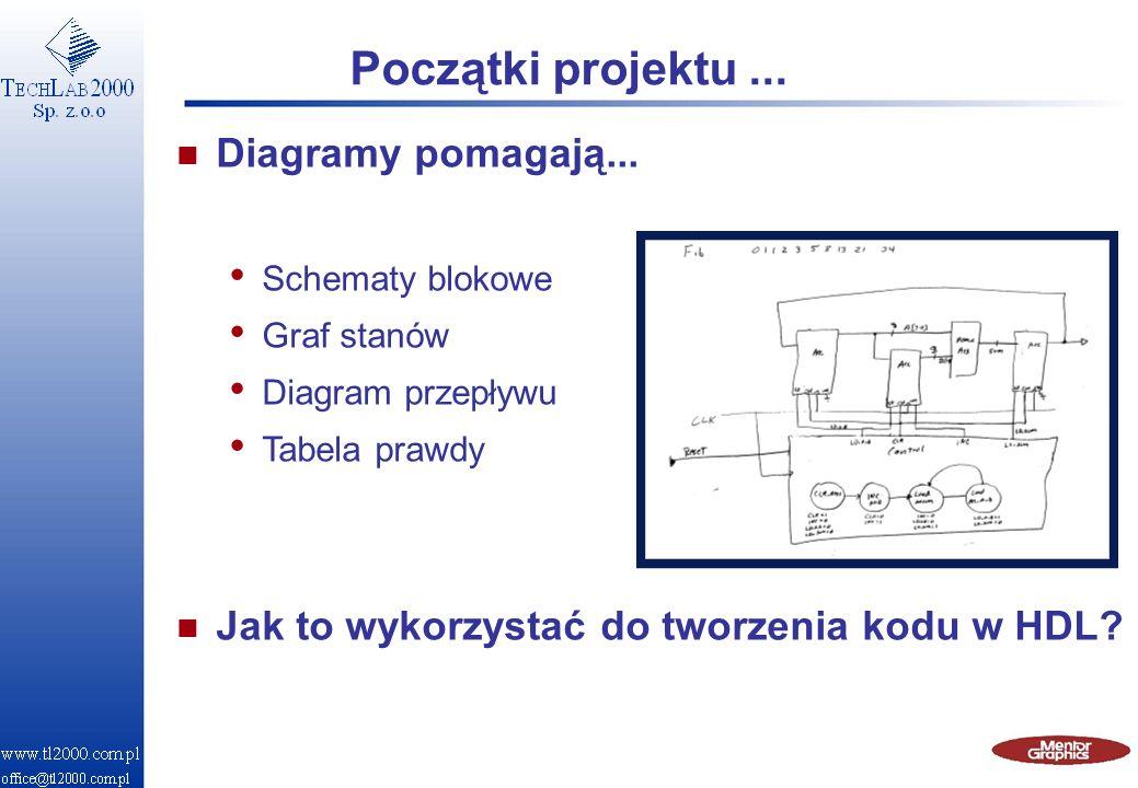 Początki projektu ... Diagramy pomagają...
