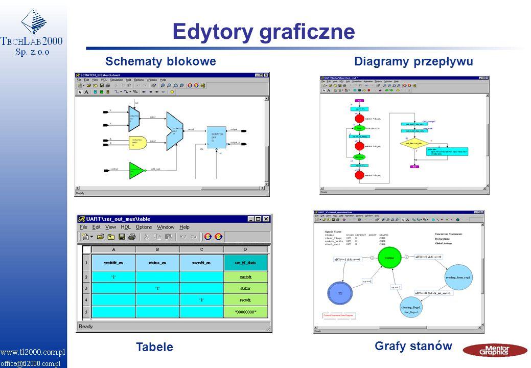 Edytory graficzne Schematy blokowe Diagramy przepływu Tabele