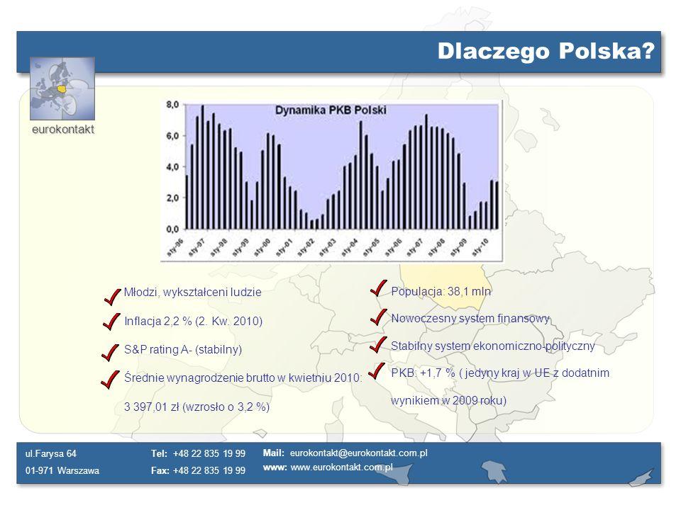 Dlaczego Polska Młodzi, wykształceni ludzie Populacja: 38,1 mln