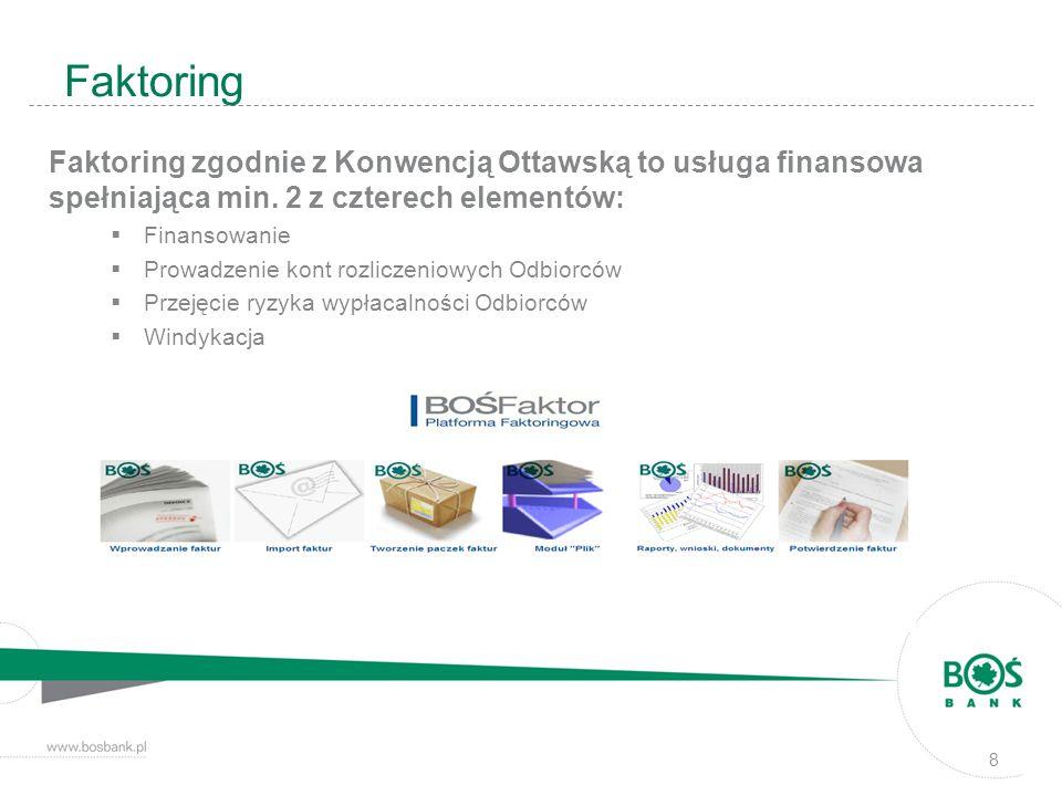 Faktoring Faktoring zgodnie z Konwencją Ottawską to usługa finansowa spełniająca min. 2 z czterech elementów: