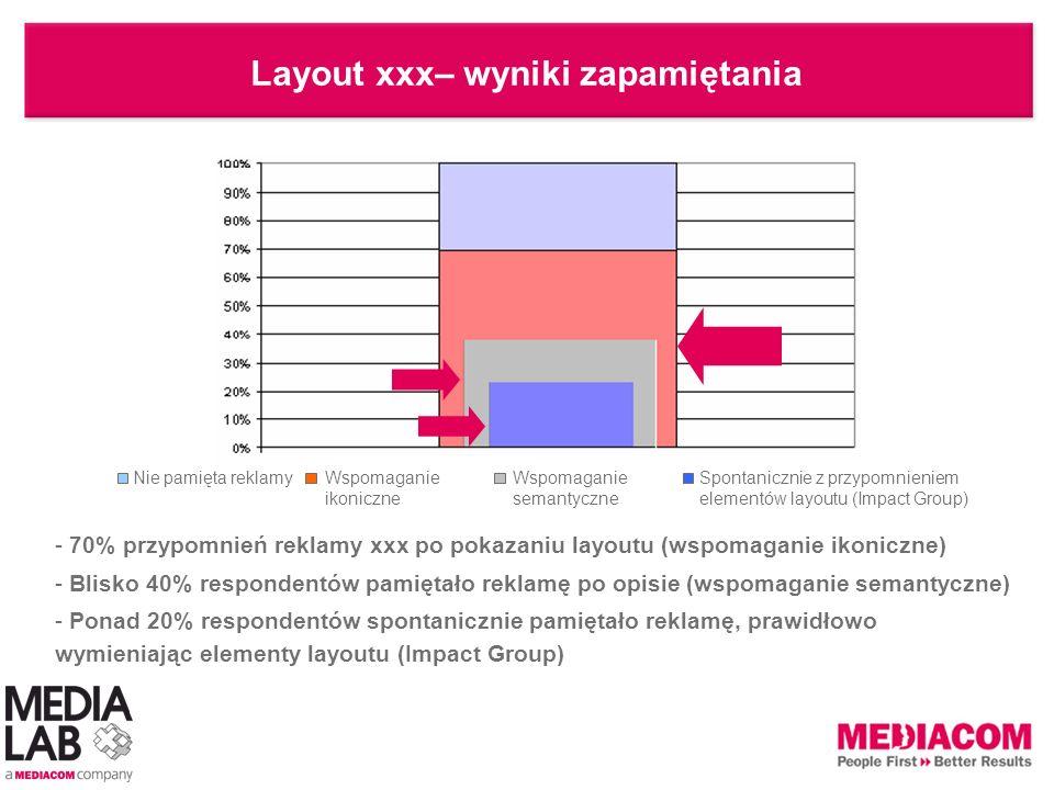 Layout xxx– wyniki zapamiętania