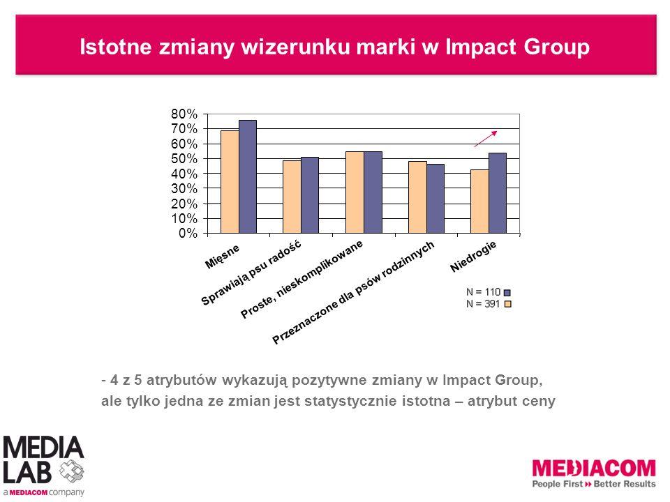 Istotne zmiany wizerunku marki w Impact Group
