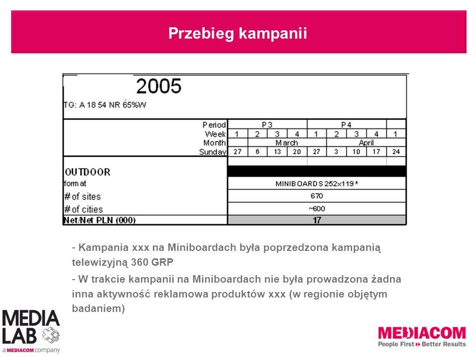 Przebieg kampanii Kampania xxx na Miniboardach była poprzedzona kampanią telewizyjną 360 GRP.