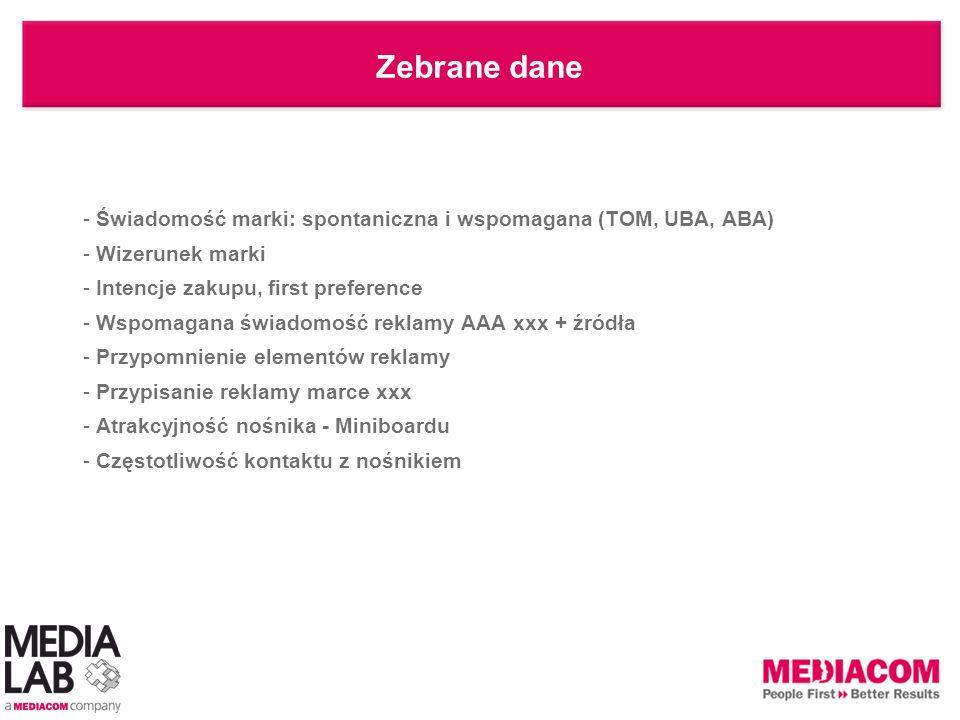 Zebrane dane Świadomość marki: spontaniczna i wspomagana (TOM, UBA, ABA) Wizerunek marki. Intencje zakupu, first preference.