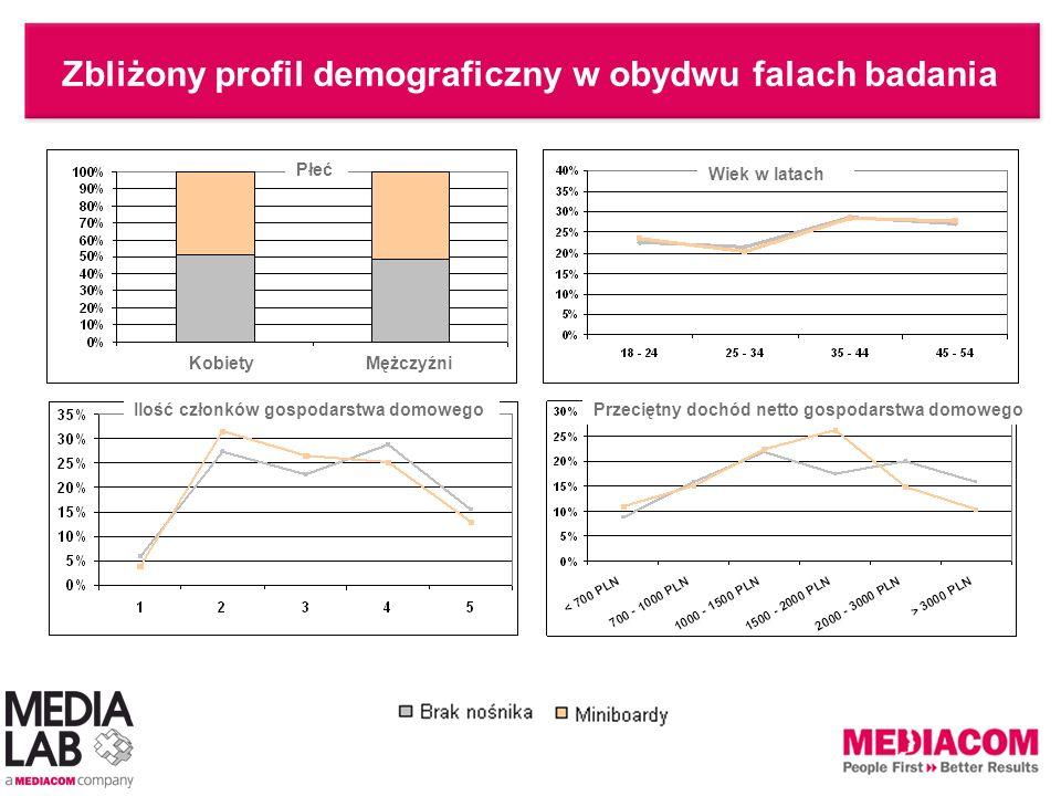Zbliżony profil demograficzny w obydwu falach badania