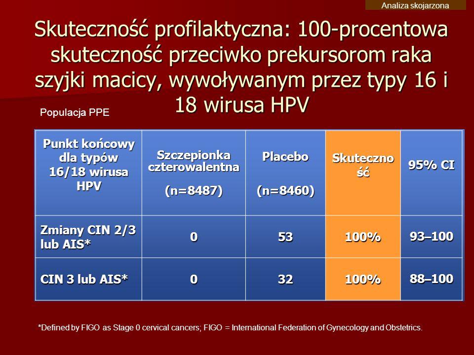 Punkt końcowy dla typów 16/18 wirusa HPV Szczepionka czterowalentna
