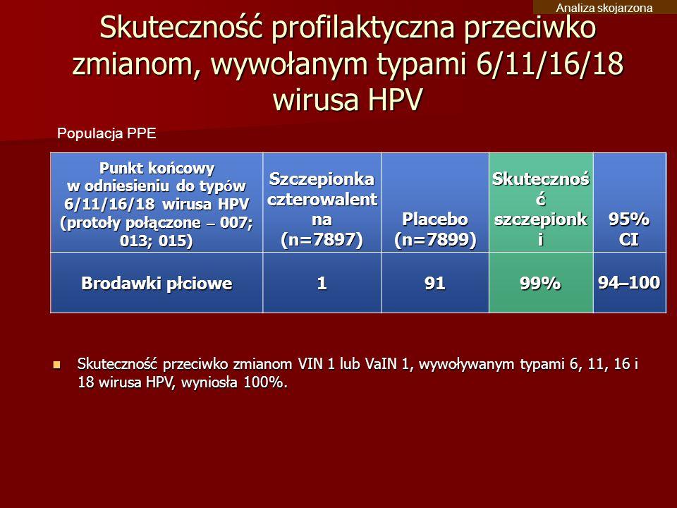 Analiza skojarzona Skuteczność profilaktyczna przeciwko zmianom, wywołanym typami 6/11/16/18 wirusa HPV.