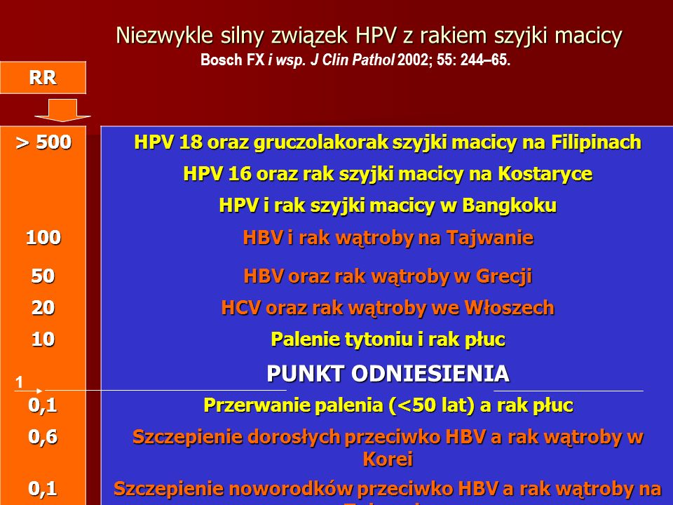 Niezwykle silny związek HPV z rakiem szyjki macicy