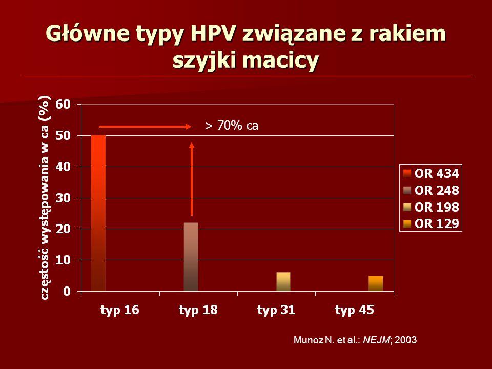 Główne typy HPV związane z rakiem szyjki macicy