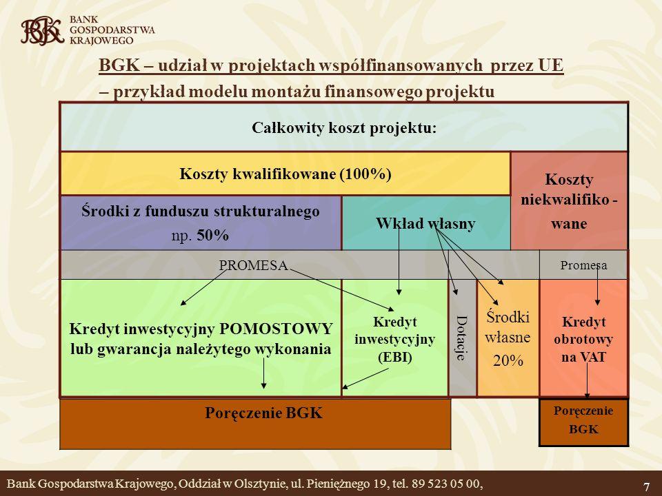 BGK – udział w projektach współfinansowanych przez UE – przykład modelu montażu finansowego projektu