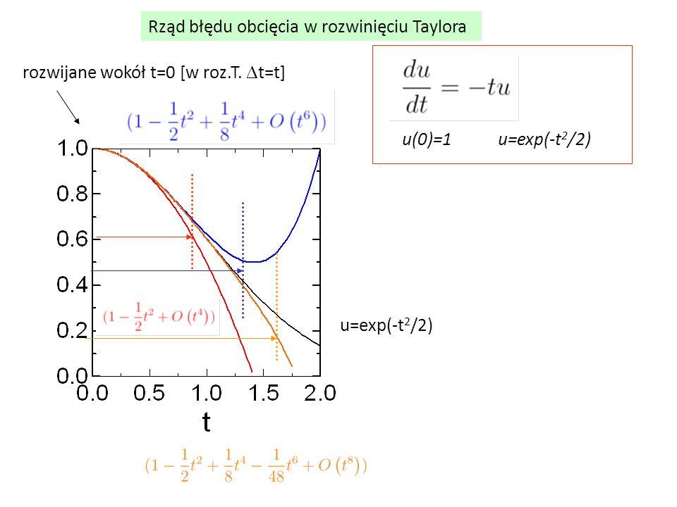 Rząd błędu obcięcia w rozwinięciu Taylora