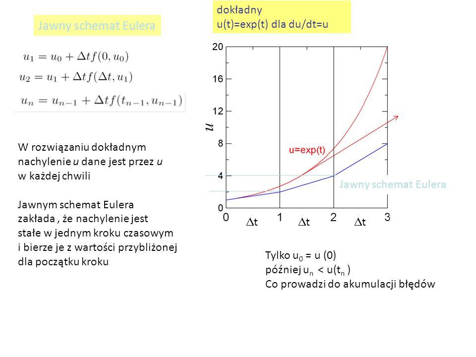 Jawny schemat Eulera dokładny u(t)=exp(t) dla du/dt=u