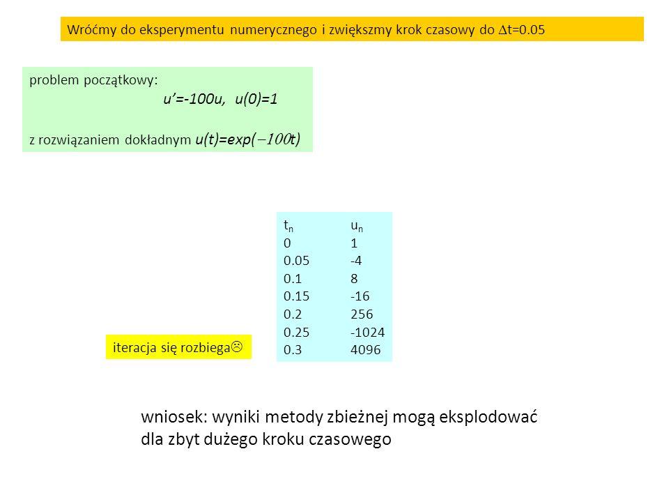 wniosek: wyniki metody zbieżnej mogą eksplodować