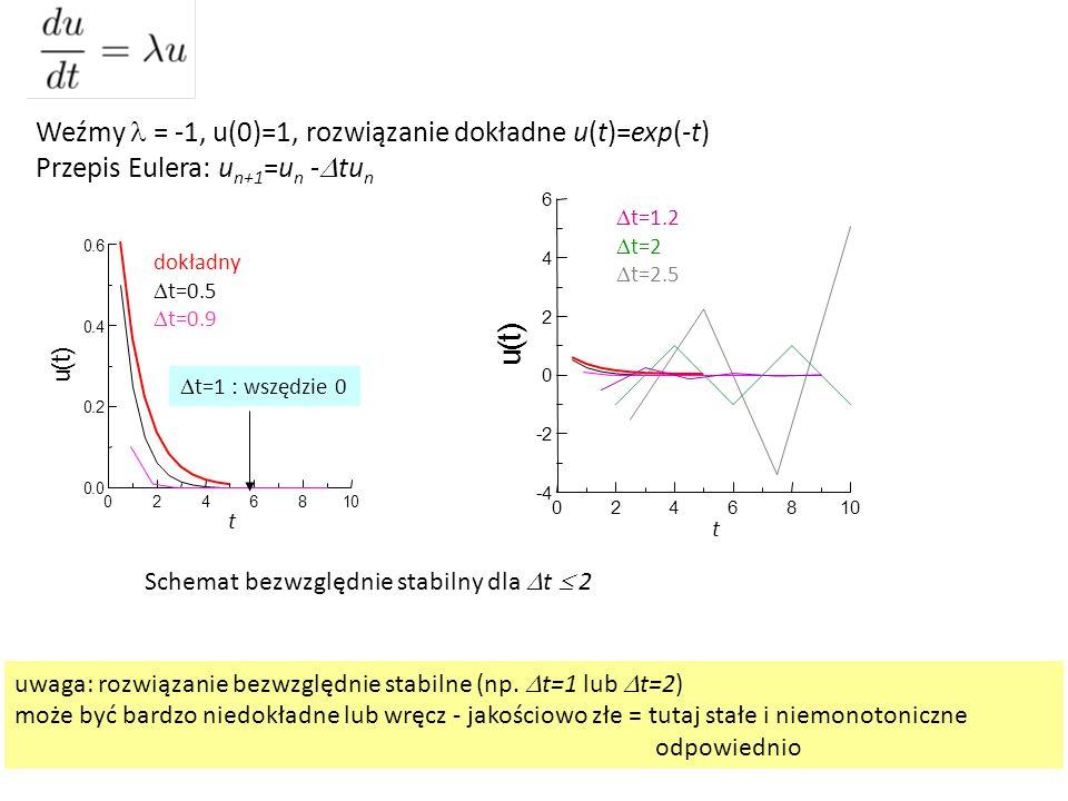 ) t ( u Weźmy l = -1, u(0)=1, rozwiązanie dokładne u(t)=exp(-t)