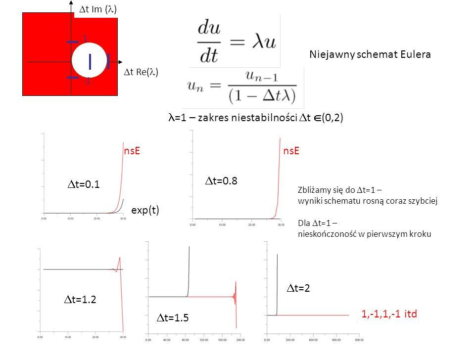 Niejawny schemat Eulera