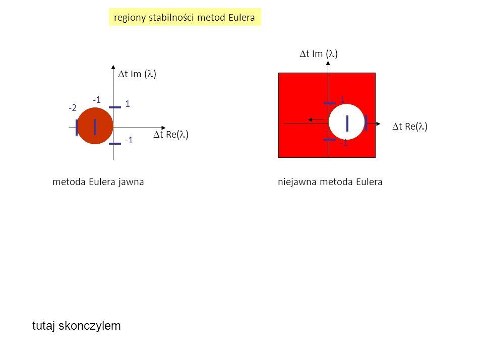 tutaj skonczylem regiony stabilności metod Eulera Dt Im (l) Dt Im (l)