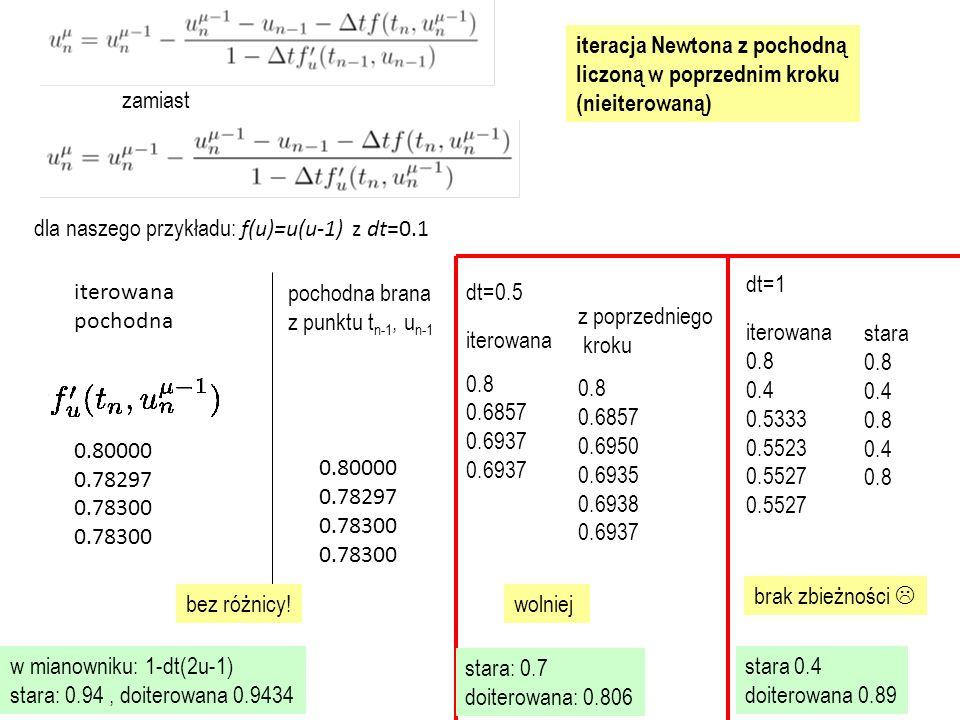 iteracja Newtona z pochodną liczoną w poprzednim kroku (nieiterowaną)