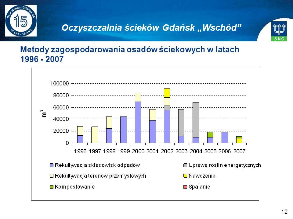 """Oczyszczalnia ścieków Gdańsk """"Wschód"""
