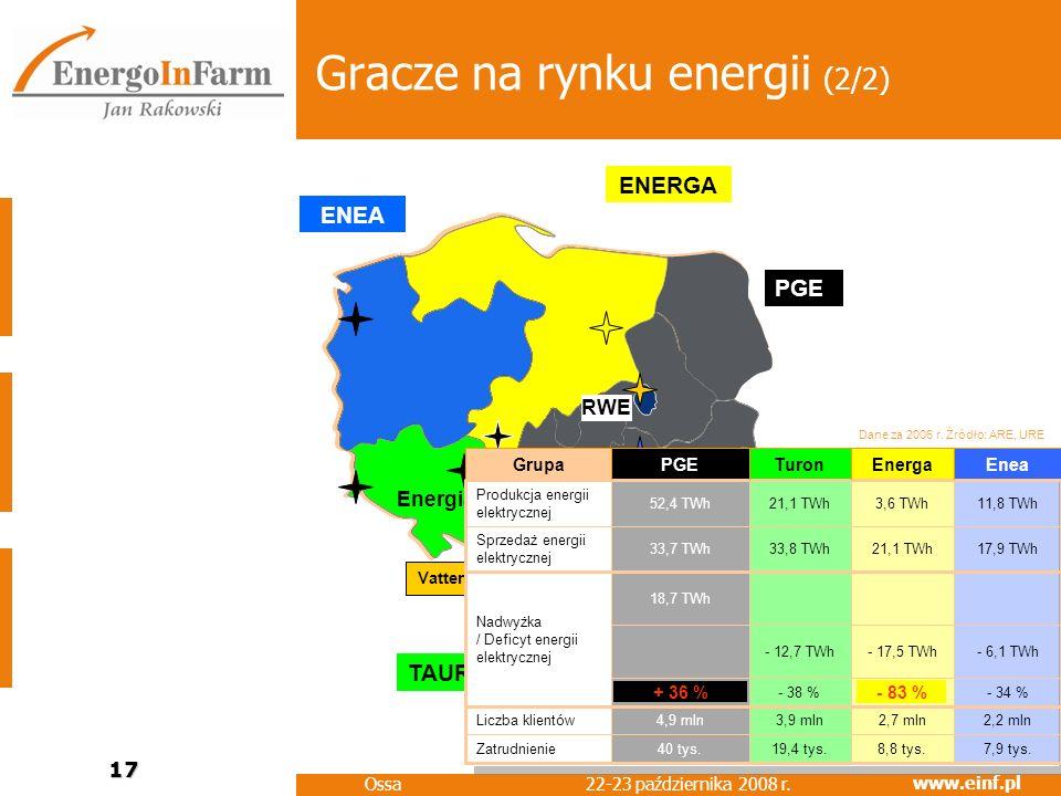 Gracze na rynku energii (2/2)