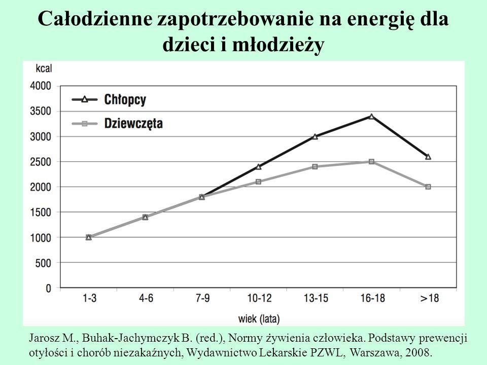 Całodzienne zapotrzebowanie na energię dla dzieci i młodzieży