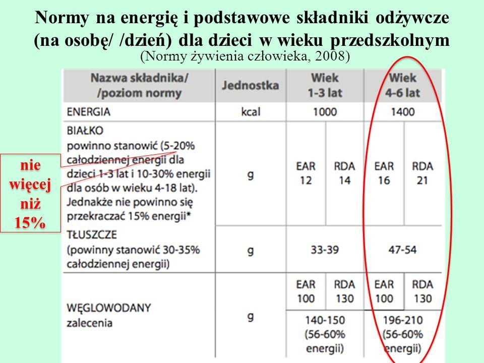 Normy na energię i podstawowe składniki odżywcze (na osobę/ /dzień) dla dzieci w wieku przedszkolnym