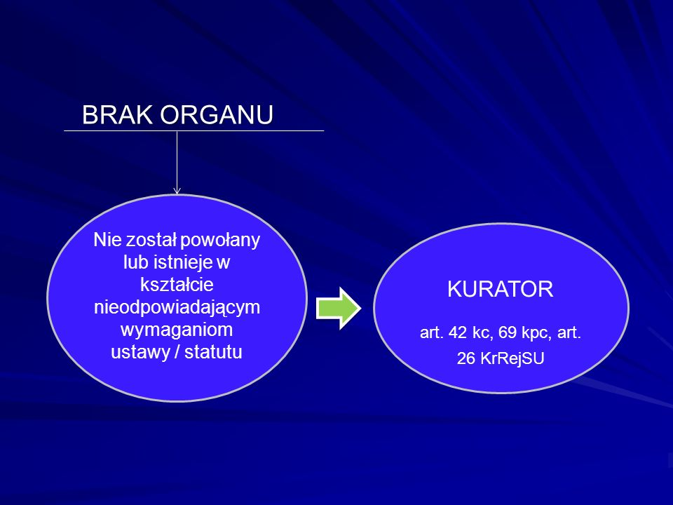 BRAK ORGANU Nie został powołany lub istnieje w kształcie nieodpowiadającym wymaganiom ustawy / statutu.