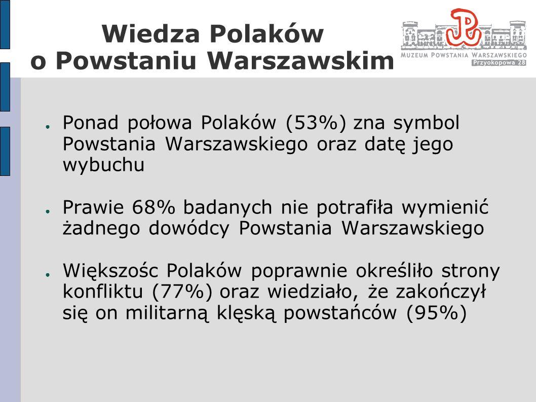 Wiedza Polaków o Powstaniu Warszawskim