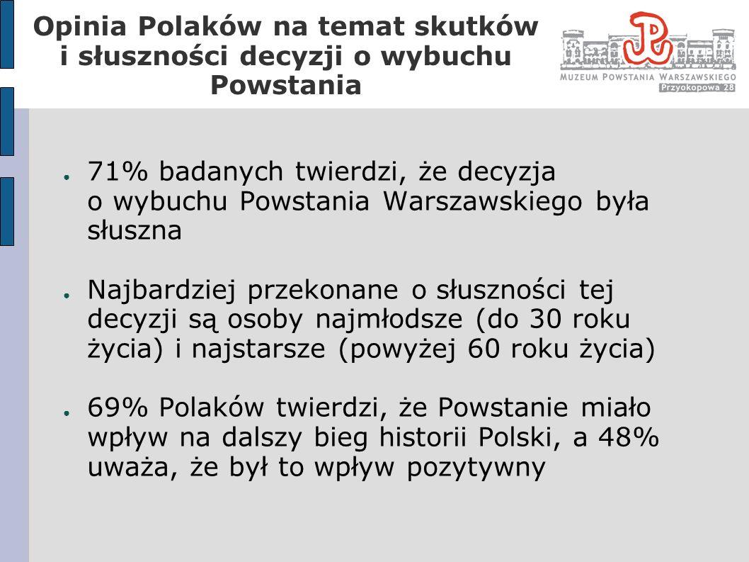 Opinia Polaków na temat skutków i słuszności decyzji o wybuchu Powstania