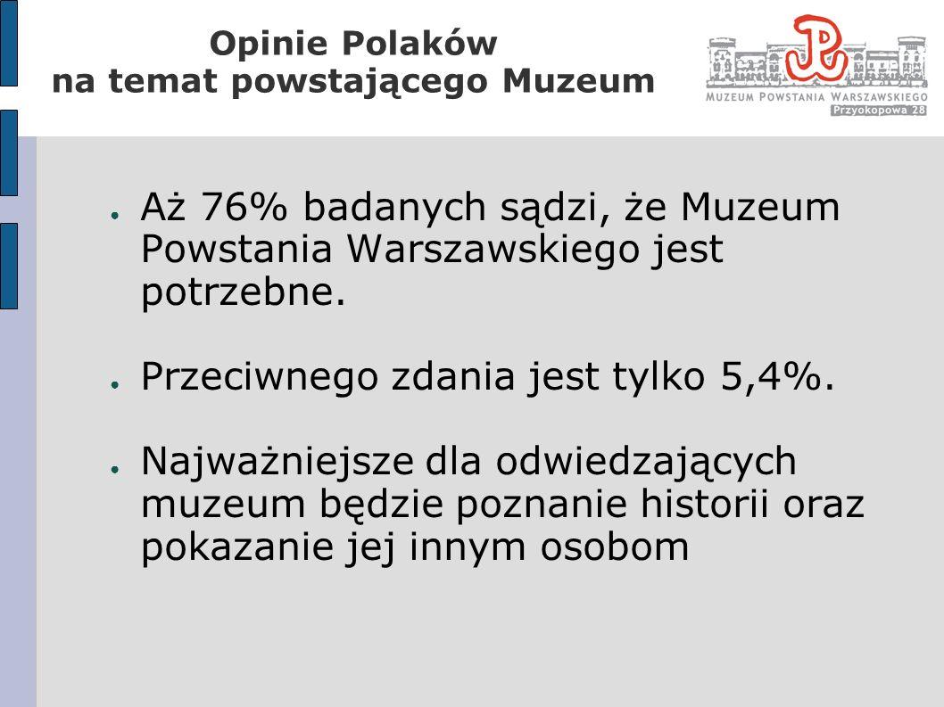 Opinie Polaków na temat powstającego Muzeum