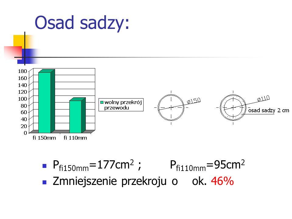 Osad sadzy: Pfi150mm=177cm2 ; Pfi110mm=95cm2