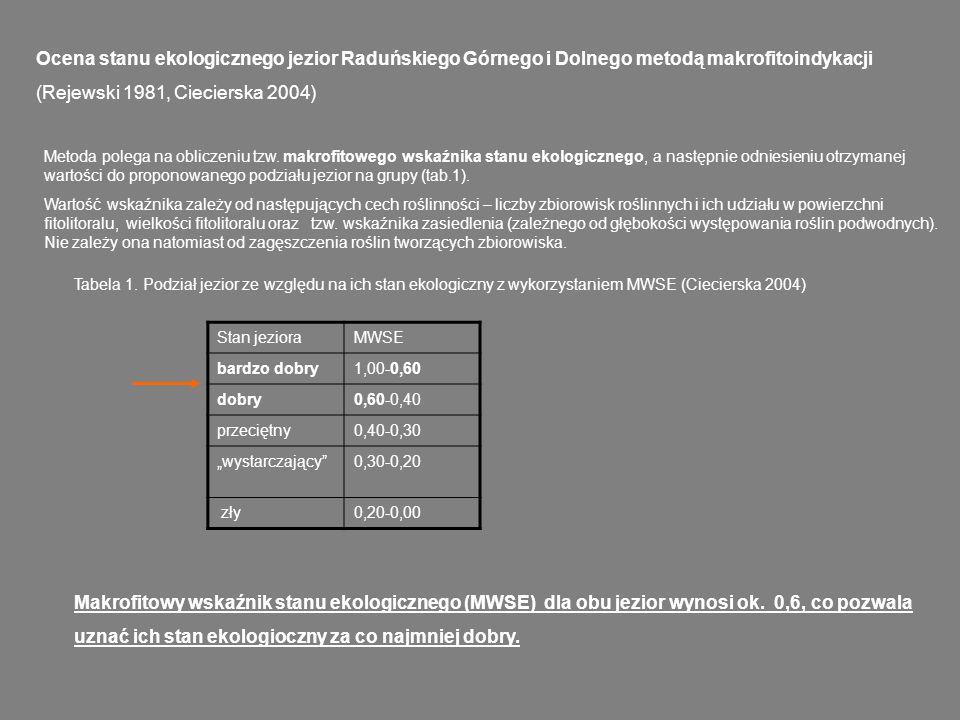 Ocena stanu ekologicznego jezior Raduńskiego Górnego i Dolnego metodą makrofitoindykacji (Rejewski 1981, Ciecierska 2004)