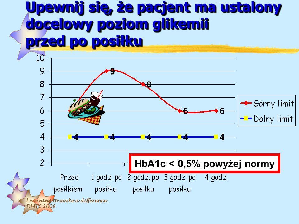 HbA1c < 0,5% powyżej normy