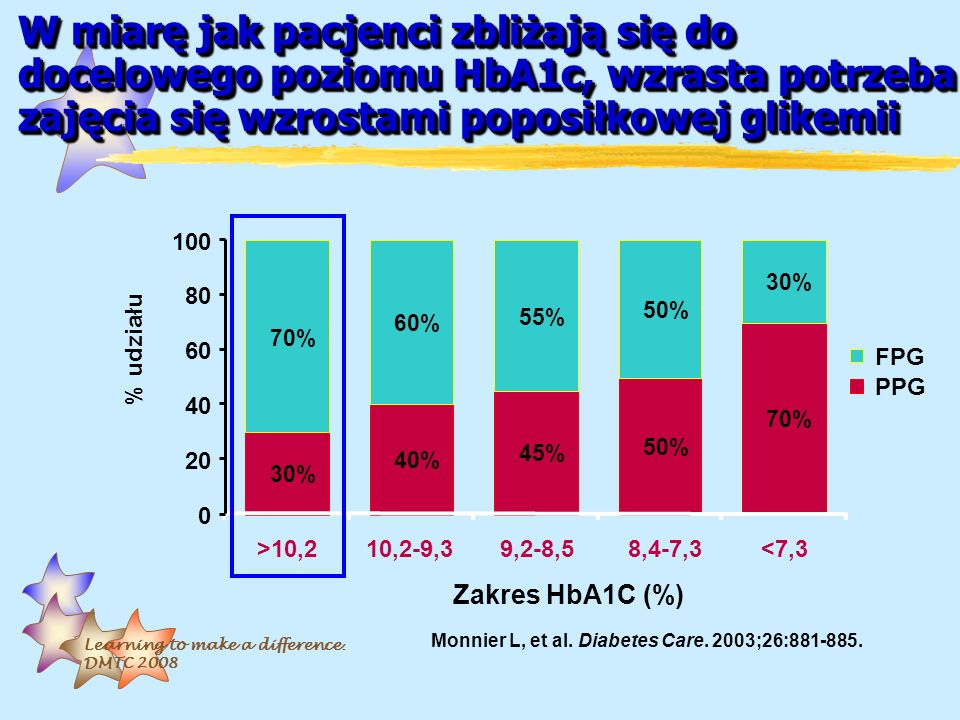 W miarę jak pacjenci zbliżają się do docelowego poziomu HbA1c, wzrasta potrzeba zajęcia się wzrostami poposiłkowej glikemii