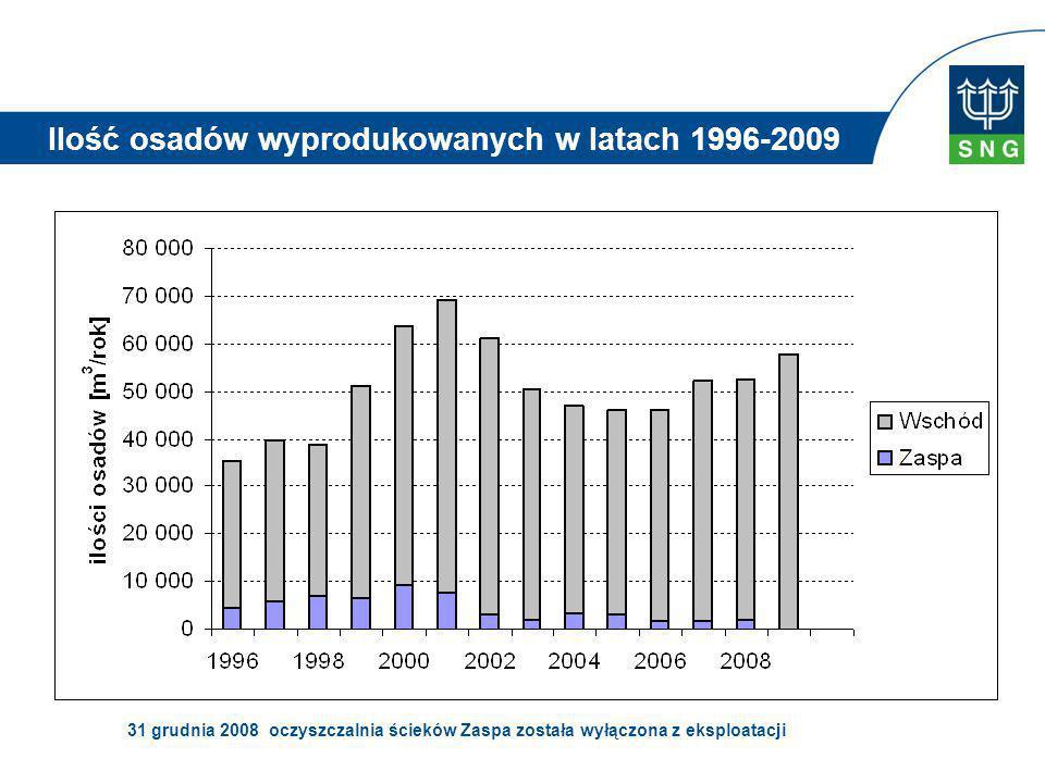 Ilość osadów wyprodukowanych w latach 1996-2009
