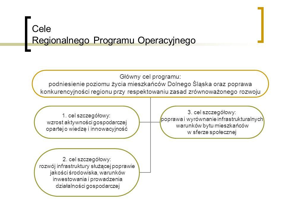 Cele Regionalnego Programu Operacyjnego