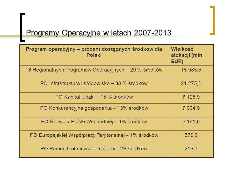 Programy Operacyjne w latach 2007-2013
